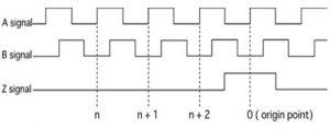 نمودار پالس انکودر - افزایشی
