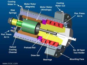 Spindle Motor - nabat Co