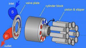 محور اصلی با محور محرک در یک راستا میباشند؛ با حرکت دورانی محور اصلی و حرکت صفحهی زاویهگیر، پیستونها که به صفحه متصل هستند، شروع به حرکت رفتوبرگشتی میکنند