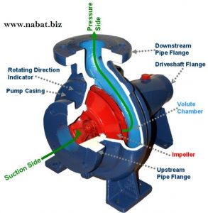 Centrifugal Pump - www.nabat.biz - Explain the centrifygal pumps & its Components