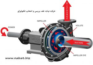 Components of a centrifugal pump - writen by Nabat Group - www.nabat.biz