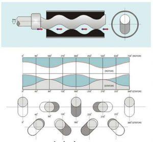پمپ پیچی خارج مرکز (Eeccentric screw pump) یا حفره پیشرونده (Prgressive cavity)