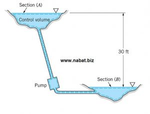 Head of Fluid - increase fluid head via pumps - www.nabat.biz