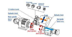 Screw Machining - CNC Machining - CNC Milling - CNC Turning - Complex, Intricate - Difficult Machining - Precision - Close Tolerance Machining - Custom Long - Short Run Machining - Prototype and Low Volume – Machining Micro Machining - the Smallest Requirements - Latest technologyپیچ ماشینکاری - ماشینکاری CNC - فرز CNC - تراش تراش - مجتمع، پیچیده - ماشینکاری مشکل - دقت - بستن تحمل ماشینکاری - سفارشی طولانی - کوتاه اجرای ماشینکاری - نمونه اولیه و کم حجم - ماشینکاری میکرو ماشینکاری - کوچکترین مورد نیاز - آخرین فن آوری - 螺丝加工 - 数控加工 - 数控铣床 - 数控车床 - 复杂,复杂 - 难以加工 - 精密 - 关闭公差加工 - 定制长 - 短运行加工 - 原型和低体积加工微加工 - 最小的要求 - 最新技术 - भाड़ में मशीनिंग - सीएनसी मशीनिंग - सीएनसी मिलिंग - सीएनसी टर्निंग - परिसर, जटिल - मुश्किल मशीनिंग - प्रेसिजन - बंद सहिष्णुता मशीनिंग - कस्टम लांग - लघु भागो मशीनिंग - प्रोटोटाइप और कम मात्रा - मशीनिंग माइक्रो मशीनिंग - छोटा आवश्यकताएँ - नवीनतम प्रौद्योगिकी