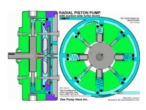 Radial piston pumps - NABAT.Biz - Iran