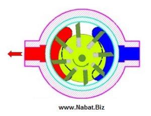 معایب پمپهای پرهای - VANE Pumps - NABAT Corp