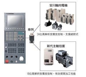سری 21 ، کنترل دستگاهها جهت انجام عملیاتهای مختلف نظیر برش ، تراش ، حک، سوراخکاری، رزوهکاری، جوشکاری، حدیدهکاری – نبات – نقد و بررسی و انتخاب تکنولوژی - NABAT Corporation - NABAT.Biz