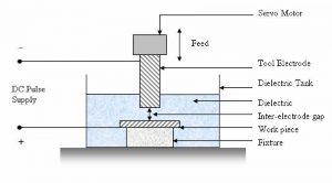 CNC Wire-cut EDM machine - Wire Erosion Machines - CNC Spark Erosion machines - فرزکاری، تراشکاری و سنگ زنی - Spark Erosion machines