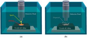 در ECM سیال بکار رفته رسانای جریان بوده اما در EDM از سیال به عنوان عایق استفاده می شود. ماشین کاری با EDM روشی است که در آن فلزات با روش تخلیه الکتریکی میتوان براده برداری کرد. اسپارک عمل موضعی است که با تناوب زمانی، براده ها را به صورت حجم های فلزی کوچک (آرد مانند) به تدریج از سطح قطعه کار جدا می سازد که به این عمل اصطلاحا اروژن به معنای فرسایش گفته می شود.