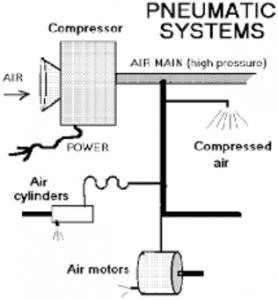 سیستم پنوماتیک - پنوماتیک - Pneumatic - Air motor - Cylinder