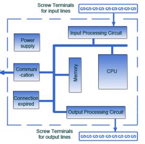 سیستم PLC - PLC - سیستم پی ال سی - کنترلر - سیستم کنترلی - Programmable Logic Contro
