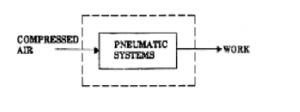 سیستم پنوماتیک - پنوماتیک - Pneumatic