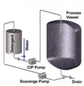 سیستم CIP - CIP - سیستم سی آی پی - بهداشت مواد غذایی - سیستم شستشو سرخود - سیستم شستشو در جا - سیستم شستشو سرخود