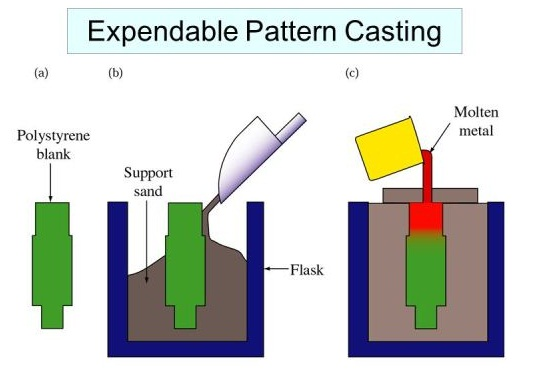 Figure Schematic illustration of the expendable pattern casting process, also known as lost foam or evaporative casting. Pattern made from Polystrene and vaporized when in contact with molten metal. The pattern can include the sprue and runner. No cope / drag is needed -