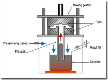 Mould ، Sand casting ، گاز co2 ، ریخته گری ، ماسههای سیلیسی ، ماسه چراغی ، ماسه زیرکونیایی ، سیلیکات سدیم (آب شیشه) ، گچ و سرامیک ، قالبهای دایمی (Permanent Molds) ، قالبهای یکبار مصرف (Expendable Molds) ، ریختهگری در ماسه و در قالبهای پوستهای ، ریختهگری در قالبهای فلزی به روش گریز ازمرکز