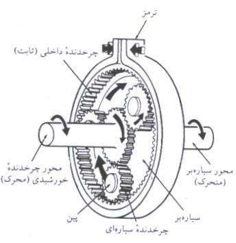 کاهش سریع دور موتور ، تغییر در دور موتور ، تبدیل نیرو به گشتاور ، افزایش توان موتور ، افزایش گشتاور موتور ، موتور آسانسور ، تبدیل جهت گشتاور ، تبدیل توان موتور ، کاهش سریع سرعت ، افزایش سرعت ،