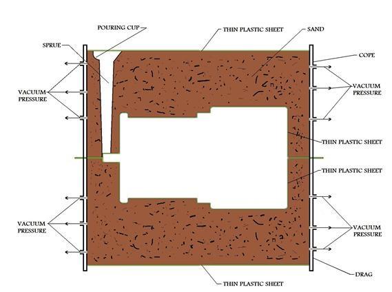 حفره قیفی شکل ، راهگاه ، gate ، دروازه ، کانال هایی عمودی و توخالی ، حفره قالب ، منافذ هوا ، برجسته گی های ماهیچه ، core print ، نکات مهم ریخته گری ، دو درجه تشکیل دهنده قالب ، خط جدا کننده ، خط جدایش ، شکل دهی قطعات سرامیکی ، قالب متخلخل ، ریخته گری باز ، ریخته گری بسته ، تئوری لایه مضاعف و پتانسیل زتا ، قالب گچی ، مکانیزم های ریخته گری دوغابی ، ریخته گری تحت فشار ، مزایای ریخته گری تحت فشار ، معایب ریخته گری تحت فشار ، آزمایشهای ماسه قالبگیری ، دستگاه مقاومت سنج ماسه ، گیلسونایت ، آهک هیدراته ، گوگرد زدایی ، گوگرد زدایی در صنعت فولاد ، ترکیبات شیمیایی ، اورهال ، خرید و فروش ، تعمیر دستگاه صنعتی ، تامین قطعات یدکی ، قطعات یدکی کنترلر ، پی ال سی ، ان سی ، PLC ، CNC ، NC ،