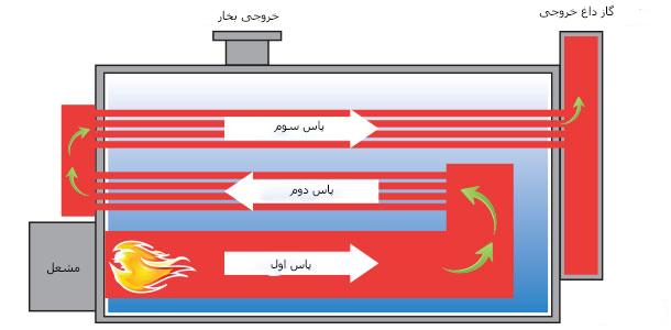 دیگ بخار-دیگ بخار صنعتی-بویلر-دستگاه دیگ بخار صنعتی-دستگاه تولید بخار-کوره-boiler-industrial boiler-بویلر فایر تیوب-دیگ بخار لوله آتشی-فایر تیوب-fire tube boiler-بویلر فایر تیوب سه پاس-