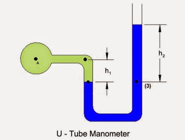 مانومتر ، مانو متر ، مانومتر ، مانومتر جیوه ای ، مانومتر اکسیژن ، مانومتر آب ، مانومتر دیجیتال ، مانومتر چیست ، کاربرد مانومتر ، انواع مانومتر ، سیستم مانومتر ، طرز کار مانومتر ، روش کار مانومتر ، مانومتر چینی ، مانومتر ایرانی ، مانومتر ژاپنی ،