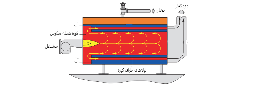 UH-D-دیگ بخار UH-D-دیگ بخار صنعتی-بویلر بخار-دیگ بخار بوش آلمان-دیگ بخار BOSCH-بویلر بوش آلمان-BOSCH industrial boiler-steam boiler-reverse flame-