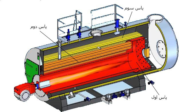 HH-دیگ بخار سری HH-دیگ بخار صنعتی-بویلر بخار-بویلر صنعتی-دیگ بخار صنعت غذا-دیگ بخار ATTSU-تولید بخار-پاستوریزاسیون شیر-ATTSU steam boiler-industrial boiler-دیگ بخار سه پاس-فایر تیوب-three pass boiler-fire tube boiler-