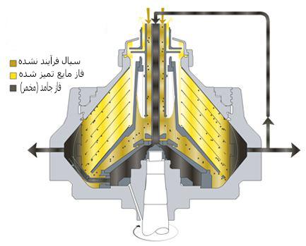 FEQX 520S-سپراتور FEQX 520S-سپراتور آلفالاوال-تخمیر-Alfalaval separator-