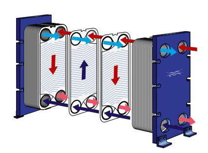 MA30-S-مبدل حرارتی صفحه ای- مبدل حرارتی آلفالاوال-مبدل حرارتی صفحه ای واشردار-Alfalaval plate heat exchanger-