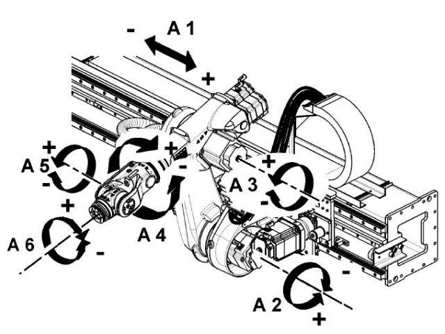 arm price ، robot asimo ، robot arm ، robot abb ، robot aibo ، robot atlas ، DOF ، cnc robot arm ، cnc robot router ، cnc robot arm kit ، cnc robotics pdf ، cnc robot programming
