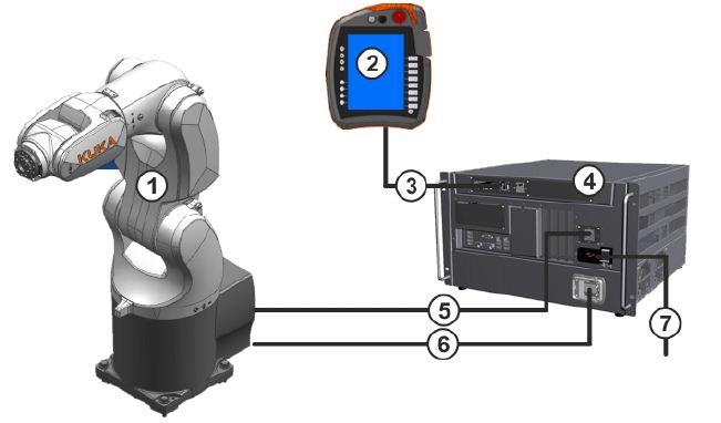 KR3AGILUS ، خرید و فروش ربات صنعتی ، بازوی مکانیکی ، سیستم کنترل ، کوکا ، شرکت کوکا