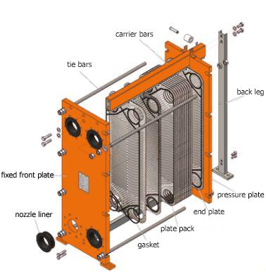مبدلهای حرارتی صفحهای HRS-مبدل حرارتی صفحهای جوشی-مبدل حرارتی صفحهای واشردار-مبدل حرارتی صفحهای گسکتدار-پاستوریزاتور-استریلیزاتور-انجماد-