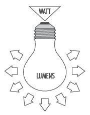 انواع لامپ ال ای دی ، لامپ cob بهتر است یا smd ، SMD ، COB ، لامپ cob بهتر است یا smd ، قیمت لامپ های smd ، لامپ های cob ، قیمت لامپ cob ، قیمت لامپ cob ، قیمت قاب هالوژن سقفی ، قاب هالوژن و لامپ ، هالوژن ، لامپ های رشته ای ، لامپ هالوژن پاور آفتابی ، لامپ هالوژن مهتابی ، COB ،