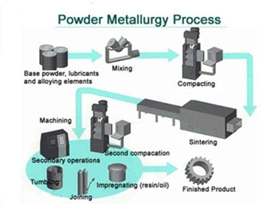 metallurgy powder ways