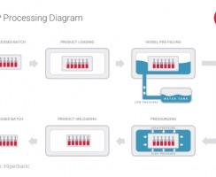 تکنولوژی فشار بالا (HPP) چیست؟