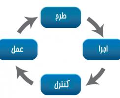 چرخه دمینگ چیست؟