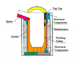 انواع کوره صنعتی