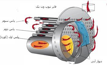 دیگ بخار-دیگ بخار صنعتی-بویلر-دستگاه دیگ بخار صنعتی-دستگاه تولید بخار-کوره-boiler-industrial boiler-بویلر فایر تیوب-دیگ بخار لوله آتشی-فایر تیوب-fire tube boiler-بویلر فایر تیوب سه پاس-بویلر فایر تیوب وت بک-بویلر فایر تیوب پشت تر-