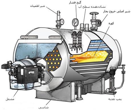 دیگ بخار-دیگ بخار صنعتی-بویلر-دستگاه دیگ بخار صنعتی-دستگاه تولید بخار-کوره-boiler-industrial boiler-