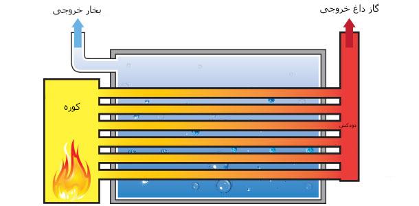 دیگ بخار-دیگ بخار صنعتی-بویلر-دستگاه دیگ بخار صنعتی-دستگاه تولید بخار-کوره-boiler-industrial boiler-بویلر فایر تیوب-دیگ بخار لوله آتشی-فایر تیوب-fire tube boiler-