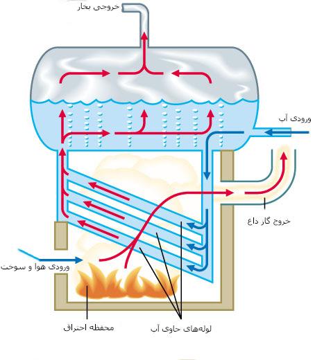 دیگ بخار-دیگ بخار صنعتی-بویلر-دستگاه دیگ بخار صنعتی-دستگاه تولید بخار-کوره-boiler-industrial boiler-بویلر واتر تیوب-دیگ بخار لوله آبی-